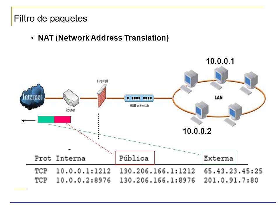 Filtro de paquetes NAT (Network Address Translation) 10.0.0.1 10.0.0.2