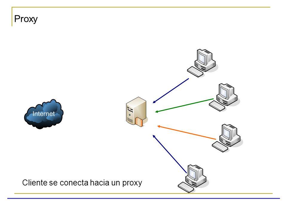 El proxy solicita las páginas en Internet Proxy