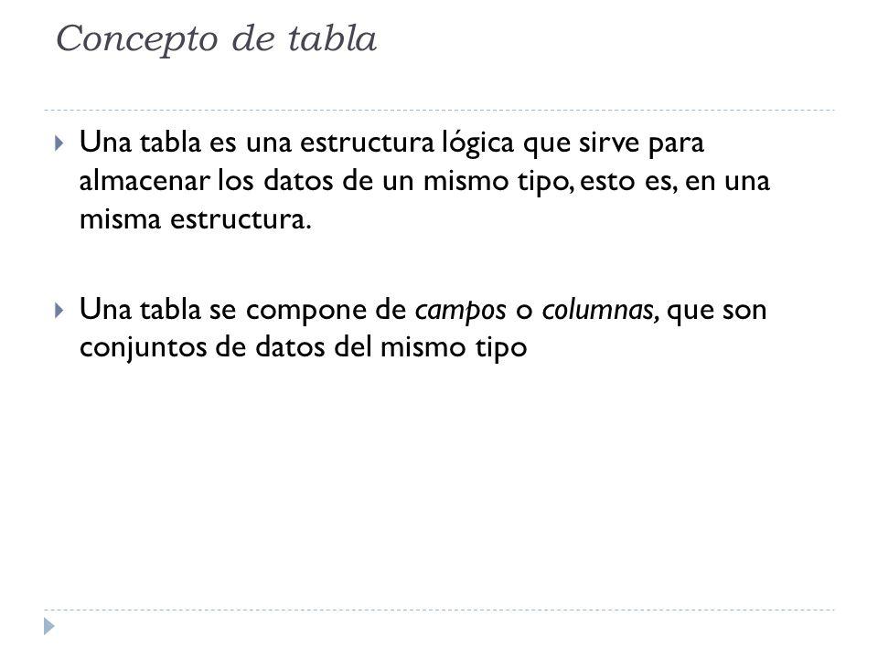 Concepto de tabla Una tabla es una estructura lógica que sirve para almacenar los datos de un mismo tipo, esto es, en una misma estructura. Una tabla