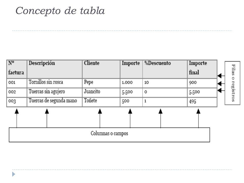Concepto de tabla