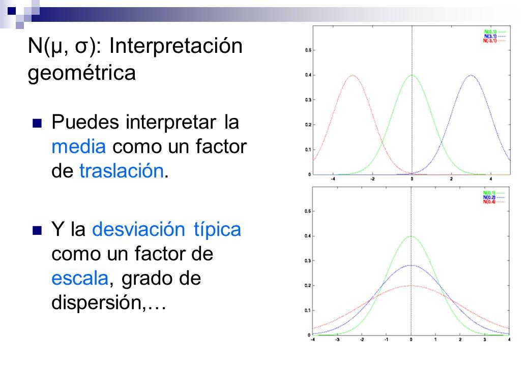 N(μ, σ): Interpretación geométrica Puedes interpretar la media como un factor de traslación. Y la desviación típica como un factor de escala, grado de
