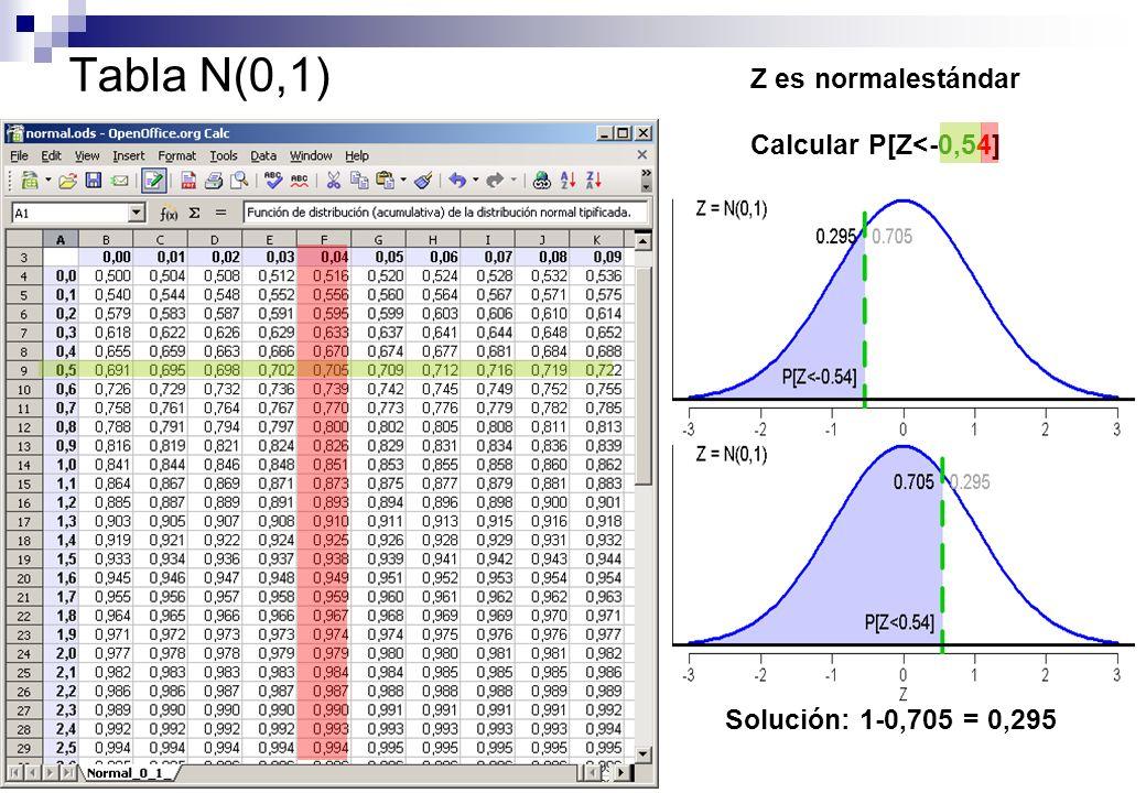 Tabla N(0,1) Z es normalestándar Calcular P[Z<-0,54] Solución: 1-0,705 = 0,295
