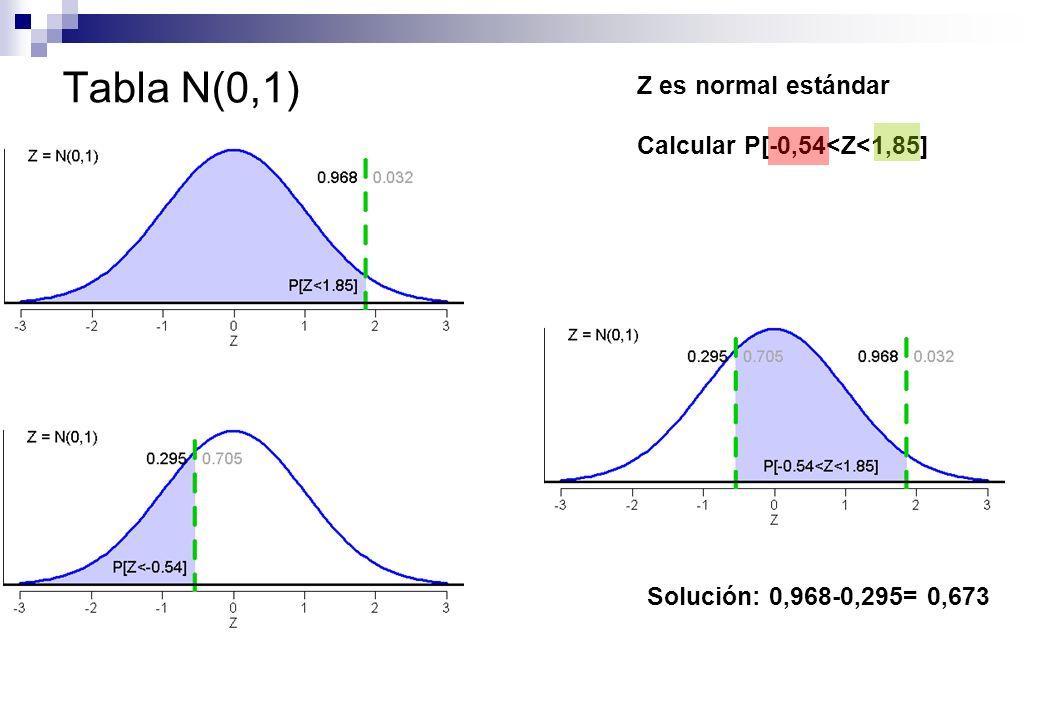 Tabla N(0,1) Z es normal estándar Calcular P[-0,54<Z<1,85] Solución: 0,968-0,295= 0,673