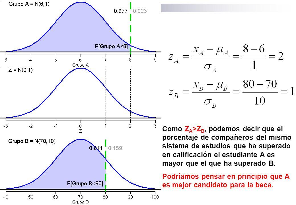 Como Z A >Z B, podemos decir que el porcentaje de compañeros del mismo sistema de estudios que ha superado en calificación el estudiante A es mayor qu