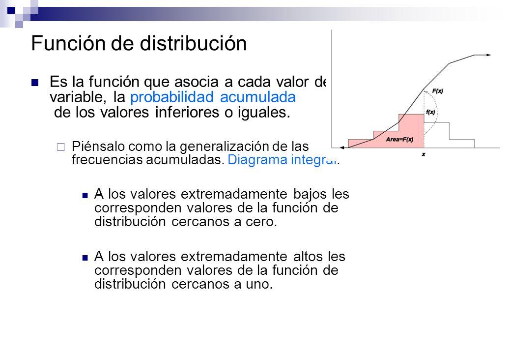 Función de distribución Es la función que asocia a cada valor de una variable, la probabilidad acumulada de los valores inferiores o iguales. Piénsalo