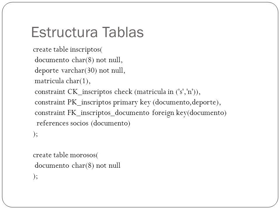 Estructura Tablas create table inscriptos( documento char(8) not null, deporte varchar(30) not null, matricula char(1), constraint CK_inscriptos check