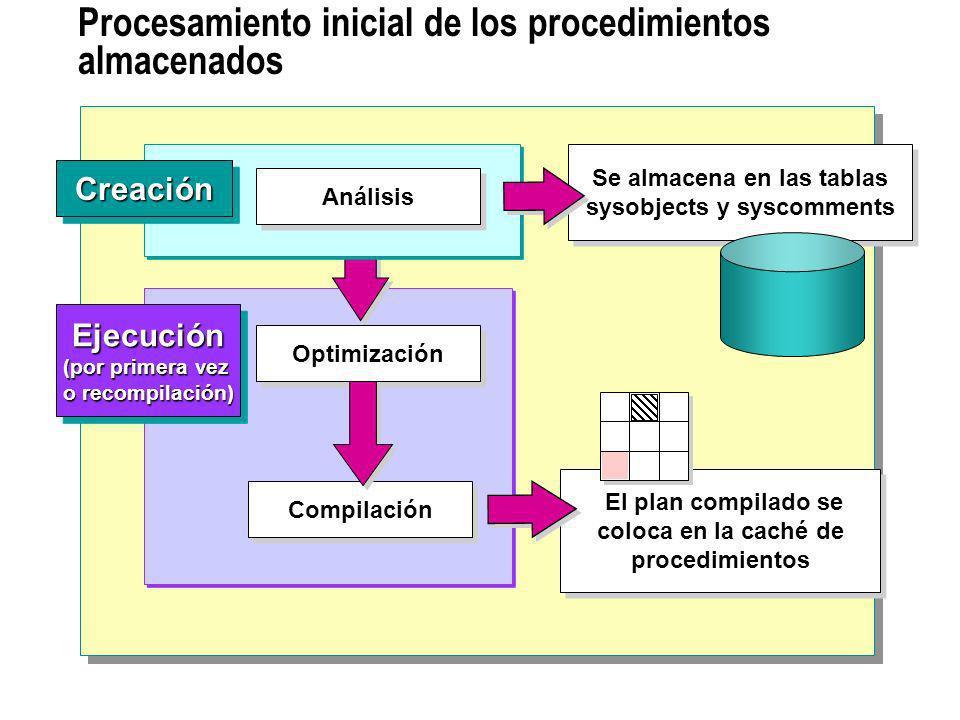 Procesamiento inicial de los procedimientos almacenados Se almacena en las tablas sysobjects y syscomments Se almacena en las tablas sysobjects y sysc