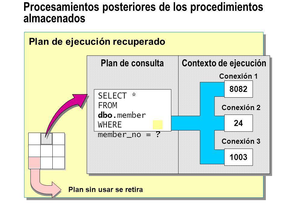 Procesamientos posteriores de los procedimientos almacenados Plan de ejecución recuperado Plan sin usar se retira Plan de consultaContexto de ejecució