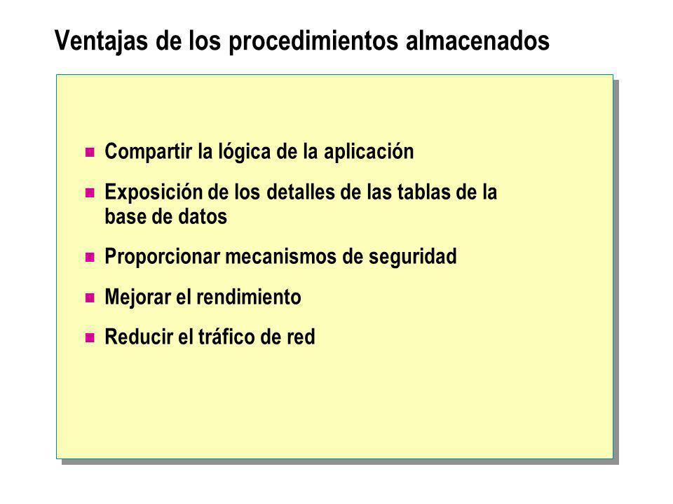 Ventajas de los procedimientos almacenados Compartir la lógica de la aplicación Exposición de los detalles de las tablas de la base de datos Proporcio