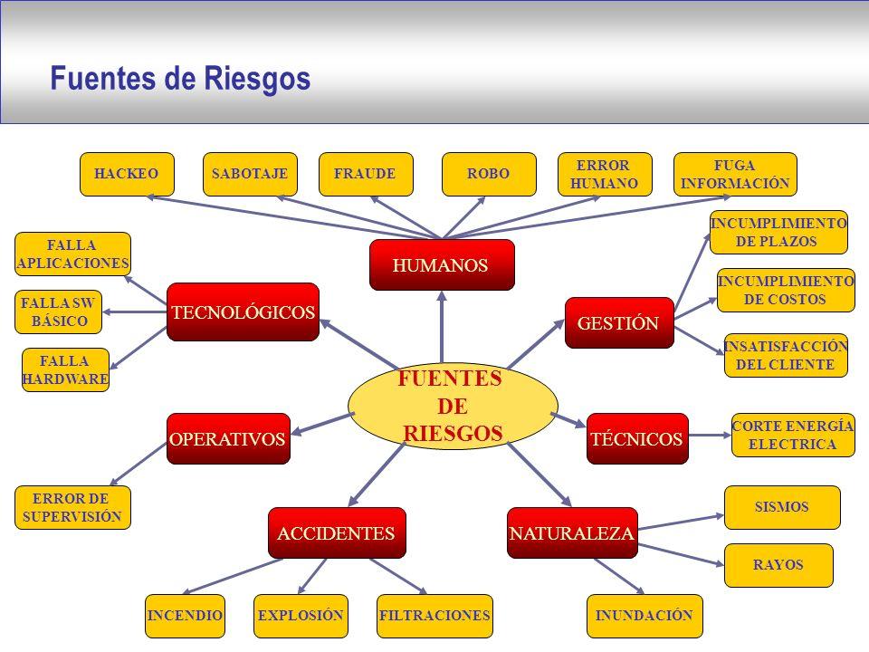 FALLA SW BÁSICO FALLA APLICACIONES FALLA HARDWARE INCUMPLIMIENTO DE PLAZOS INCUMPLIMIENTO DE COSTOS INSATISFACCIÓN DEL CLIENTE HACKEOSABOTAJEFRAUDEROBO ERROR HUMANO FUGA INFORMACIÓN SISMOS INUNDACIÓN RAYOS CORTE ENERGÍA ELECTRICA INCENDIOEXPLOSIÓNFILTRACIONES ERROR DE SUPERVISIÓN FUENTES DE RIESGOS HUMANOS TECNOLÓGICOS OPERATIVOS ACCIDENTESNATURALEZA TÉCNICOS GESTIÓN Fuentes de Riesgos