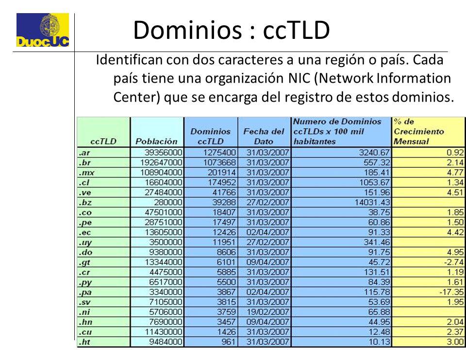 Dominios : ccTLD Identifican con dos caracteres a una región o país. Cada país tiene una organización NIC (Network Information Center) que se encarga