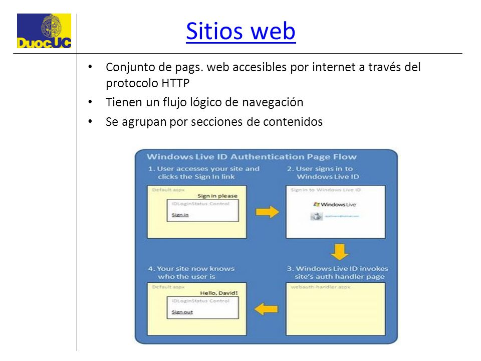 Sitios web Conjunto de pags. web accesibles por internet a través del protocolo HTTP Tienen un flujo lógico de navegación Se agrupan por secciones de