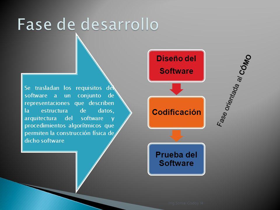 Diseño del Software Codificación Prueba del Software Fase orientada al CÓMO Se trasladan los requisitos del software a un conjunto de representaciones
