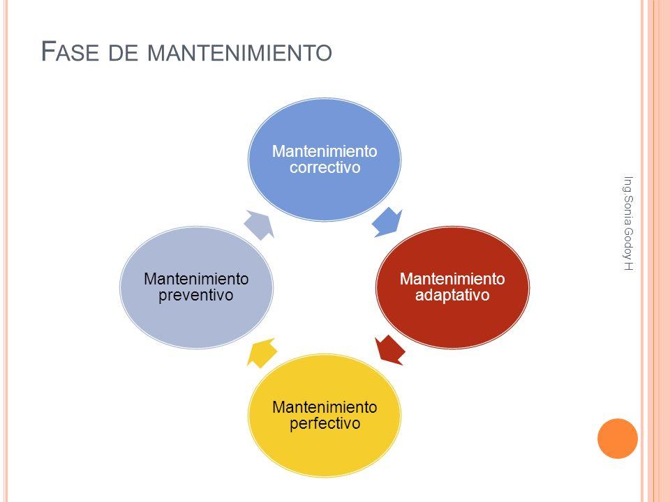 Mantenimiento correctivo Mantenimiento adaptativo Mantenimiento perfectivo Mantenimiento preventivo F ASE DE MANTENIMIENTO Ing.Sonia Godoy H