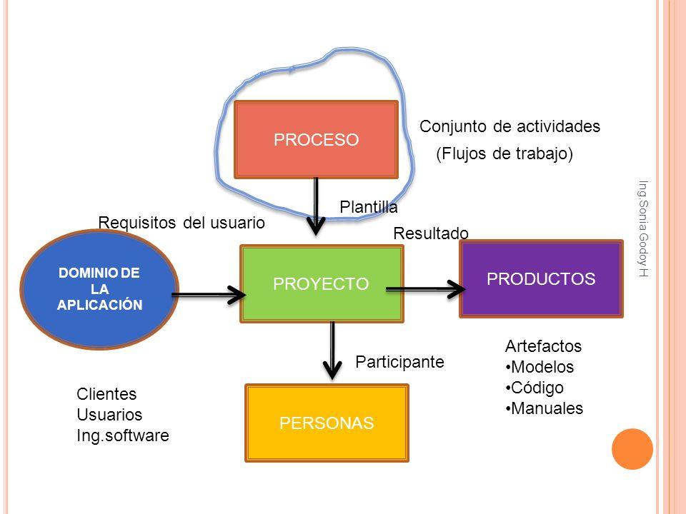 PROYECTO PROCESO PRODUCTOS PERSONAS DOMINIO DE LA APLICACIÓN Requisitos del usuario Clientes Usuarios Ing.software Participante Artefactos Modelos Cód