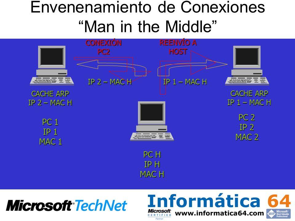 Envenenamiento de Conexiones Man in the Middle PC 1 IP 1 MAC 1 PC 2 IP 2 MAC 2 PC H IP H MAC H IP 2 – MAC H IP 1 – MAC H CACHE ARP IP 2 – MAC H CACHE