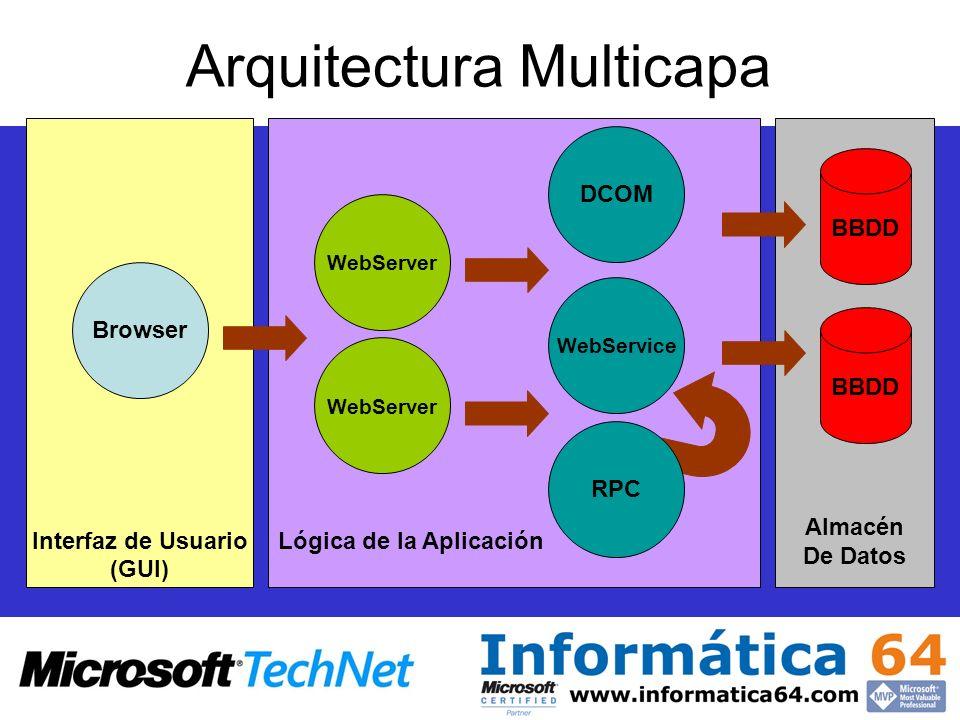 Almacén De Datos Lógica de la AplicaciónInterfaz de Usuario (GUI) Arquitectura Multicapa Browser WebServer DCOM WebService BBDD WebServer RPC