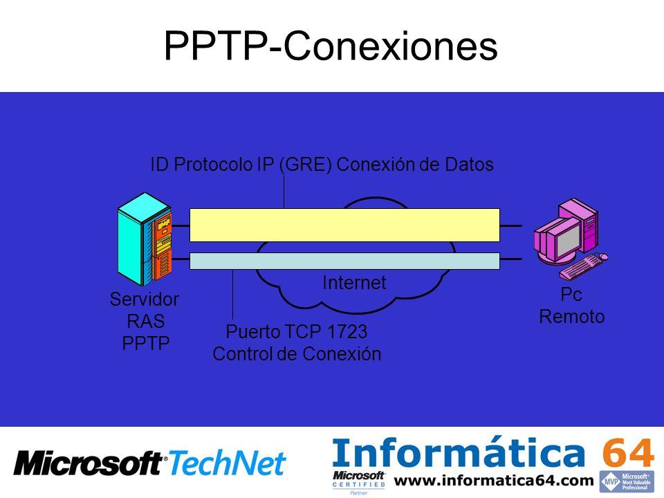 PPTP-Conexiones Servidor RAS PPTP ID Protocolo IP (GRE) Conexión de Datos Puerto TCP 1723 Control de Conexión Internet Pc Remoto