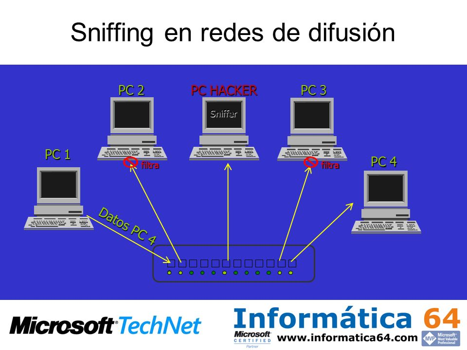 PC HACKER PC 1 PC 2 PC 3 PC 4 Sniffer Datos PC 4 filtrafiltra Sniffing en redes de difusión