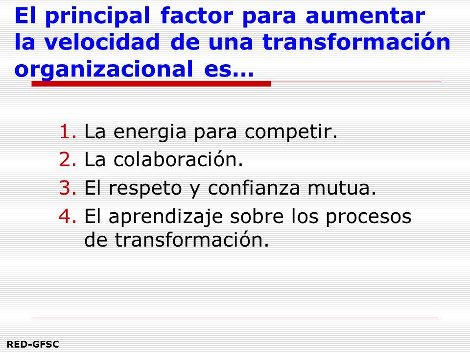 RED-GFSC Cuando observo una organización, me fijo en… 1.Los roles de las diferentes personas. 2.Las relaciones y manejo de poder. 3.Las interacciones