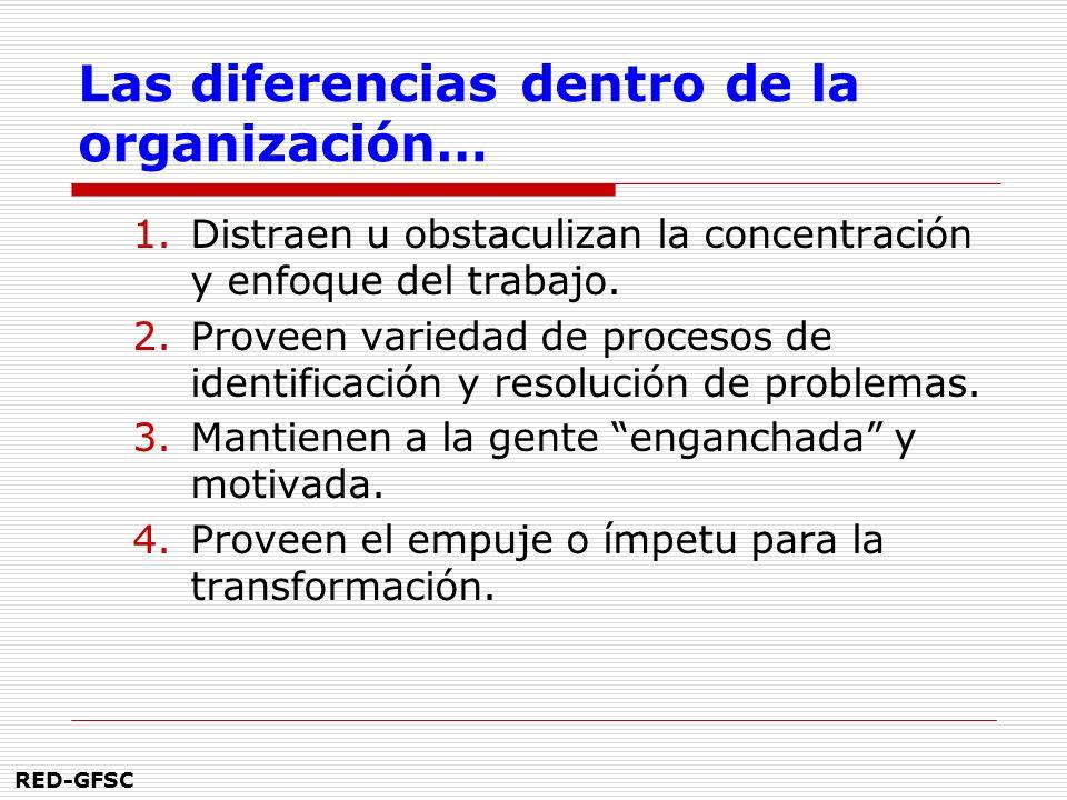 RED-GFSC La historia organizacional es importante porque… 1.Predice el futuro. 2.Da información sobre posibles resistencias. 3.Facilita ejemplos de éx