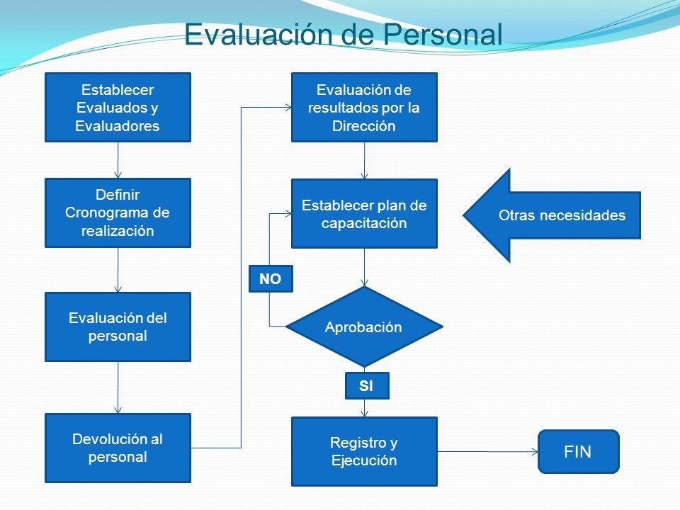 Evaluación de Personal Establecer Evaluados y Evaluadores Definir Cronograma de realización Evaluación del personal Devolución al personal Evaluación