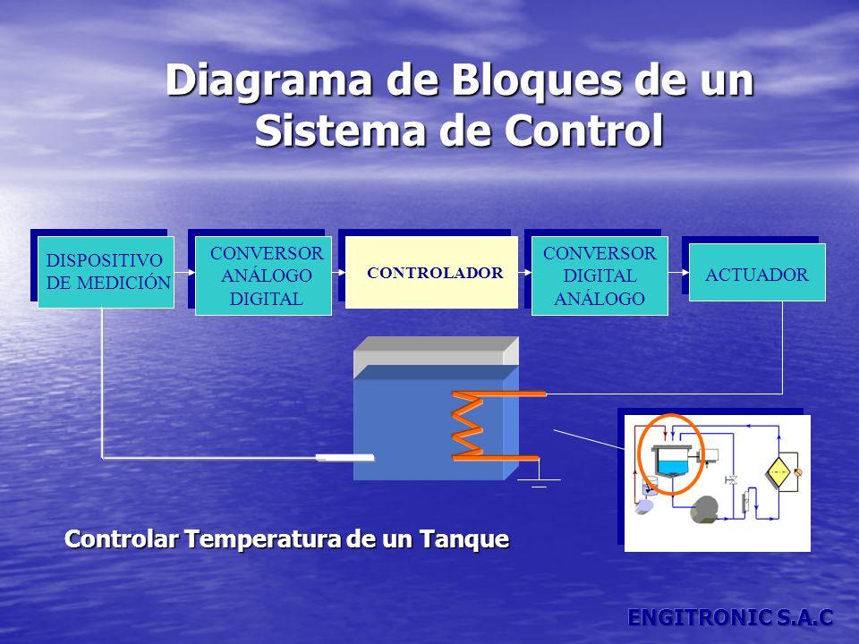 Diagrama de Bloques de un Sistema de Control Controlar Temperatura de un Tanque DISPOSITIVO DE MEDICIÓN CONVERSOR ANÁLOGO DIGITAL CONTROLADOR CONVERSO