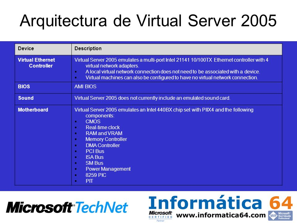 Arquitectura de Virtual Server 2005 DeviceDescription Virtual Ethernet Controller Virtual Server 2005 emulates a multi-port Intel 21141 10/100TX Ethernet controller with 4 virtual network adapters.