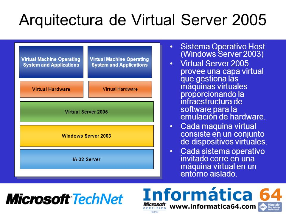 Arquitectura de Virtual Server 2005 Sistema Operativo Host (Windows Server 2003) Virtual Server 2005 provee una capa virtual que gestiona las máquinas virtuales proporcionando la infraestructura de software para la emulación de hardware.
