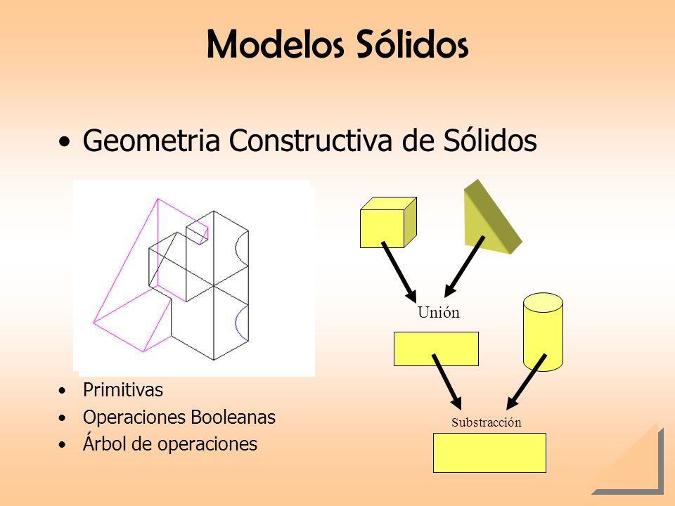 Modelos Sólidos Geometria Constructiva de Sólidos Primitivas Operaciones Booleanas Árbol de operaciones Unión Substracción