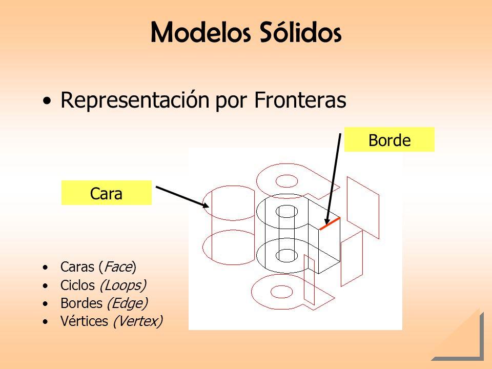 Modelos Sólidos Representación por Fronteras Caras (Face) Ciclos (Loops) Bordes (Edge) Vértices (Vertex) Cara Borde