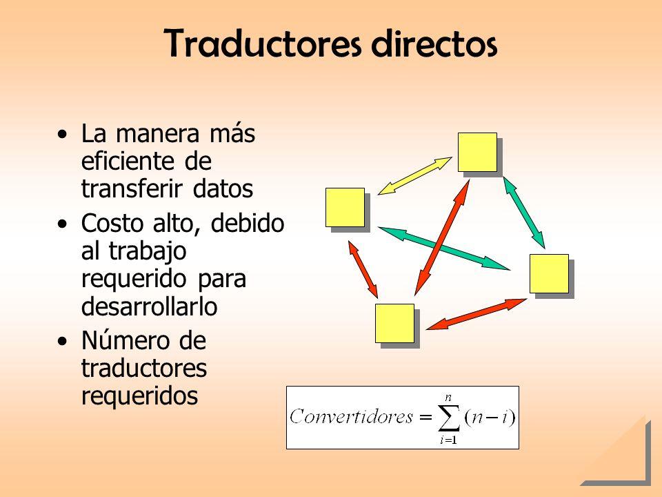 Traductores directos La manera más eficiente de transferir datos Costo alto, debido al trabajo requerido para desarrollarlo Número de traductores requ