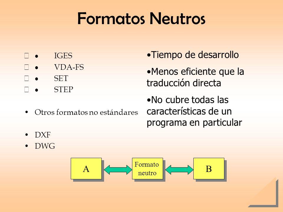 Formatos Neutros IGES VDA-FS SET STEP Otros formatos no estándares DXF DWG Tiempo de desarrollo Menos eficiente que la traducción directa No cubre tod