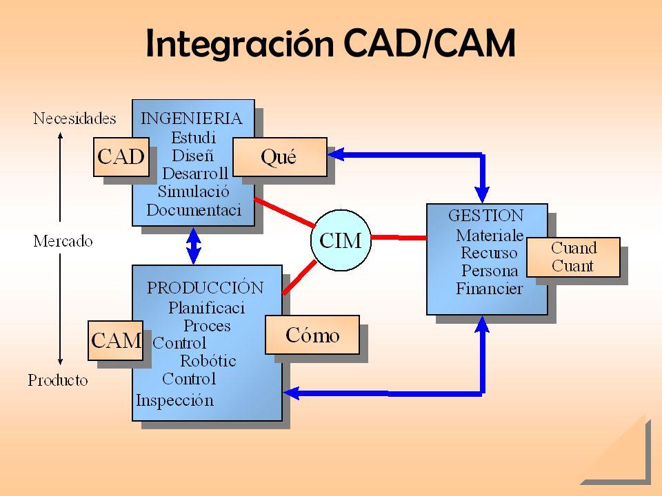 Integración CAD/CAM