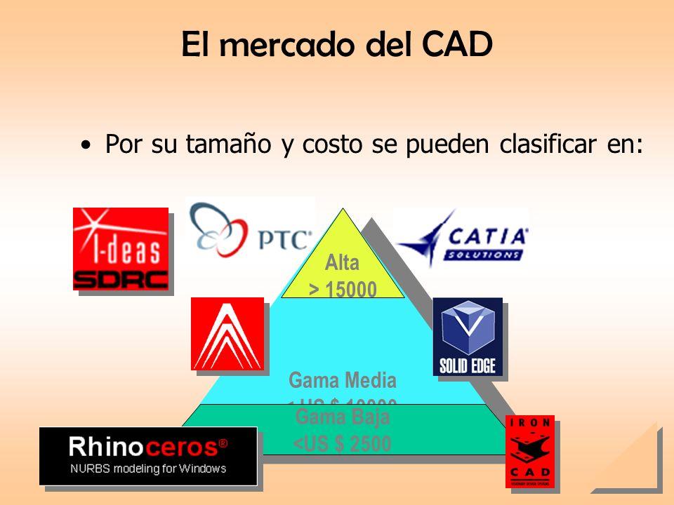 El mercado del CAD Por su tamaño y costo se pueden clasificar en: Gama Media < US $ 10000 Gama Media < US $ 10000 Gama Baja <US $ 2500 Alta > 15000