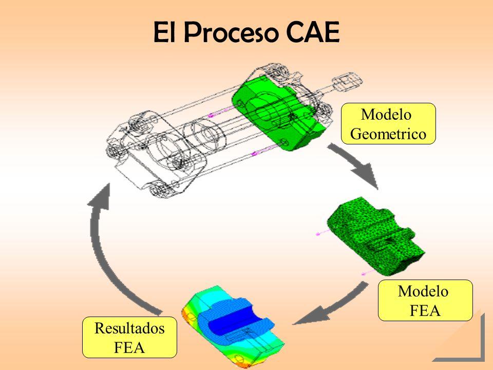 El Proceso CAE Modelo Geometrico Modelo FEA Resultados FEA