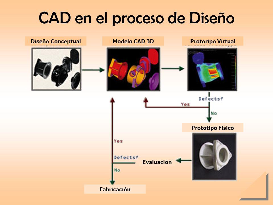 CAD en el proceso de Diseño Diseño ConceptualModelo CAD 3DProtoripo Virtual Prototipo Fisico Evaluacion Fabricación