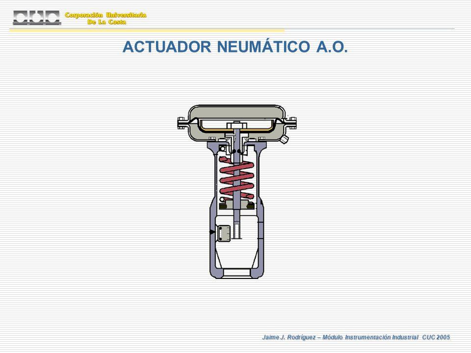 Jaime J. Rodríguez – Módulo Instrumentación Industrial CUC 2005 ACTUADOR NEUMÁTICO A.O.
