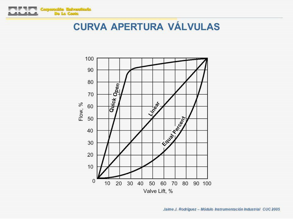 Jaime J. Rodríguez – Módulo Instrumentación Industrial CUC 2005 CURVA APERTURA VÁLVULAS