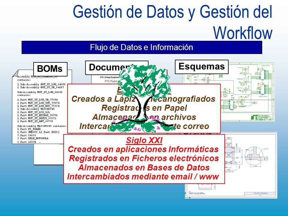 Gestión de Datos y Gestión del Workflow Flujo de Datos e Información BOMs Esquemas Planos Documentos En el Pasado Creados a Lápiz o mecanografiados Re