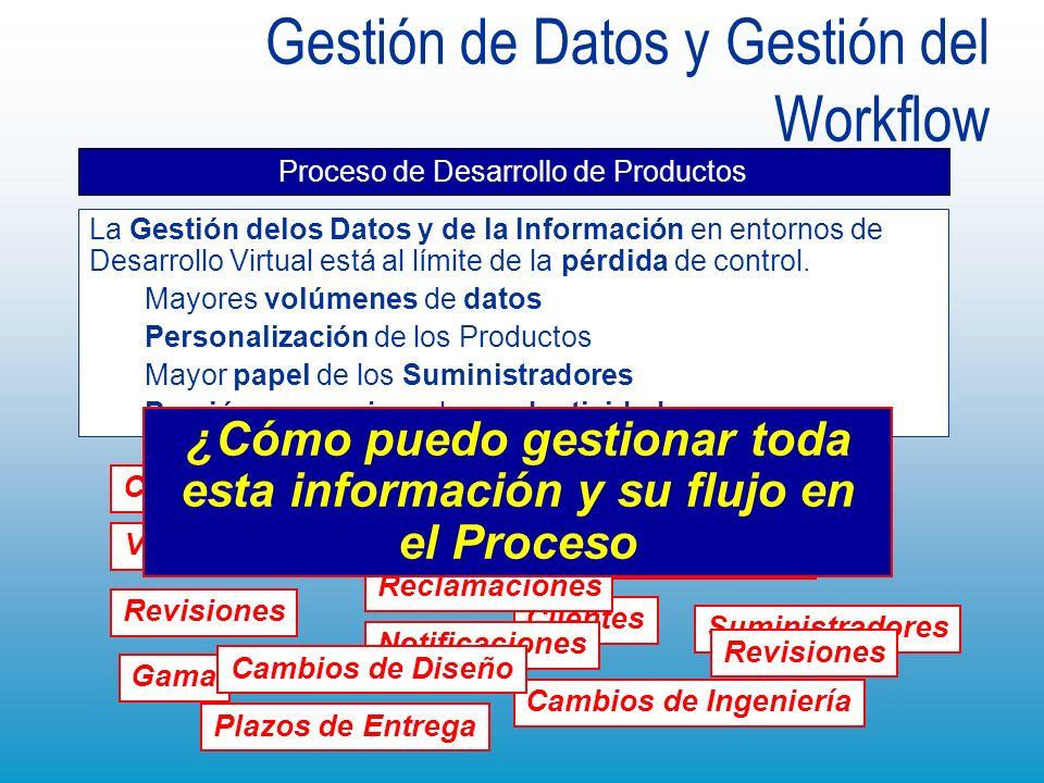 Gestión de Datos y Gestión del Workflow Proceso de Desarrollo de Productos La Gestión delos Datos y de la Información en entornos de Desarrollo Virtua