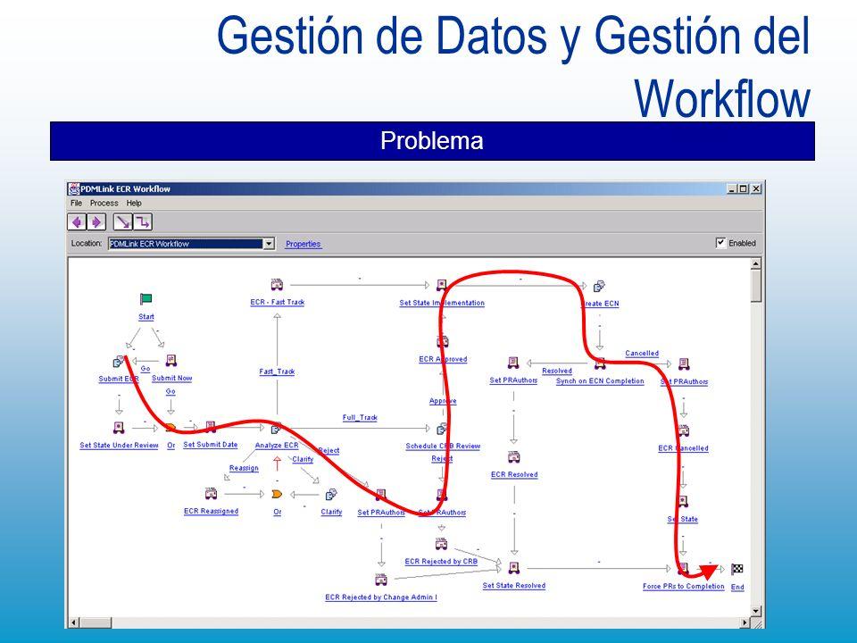 Gestión de Datos y Gestión del Workflow Problema