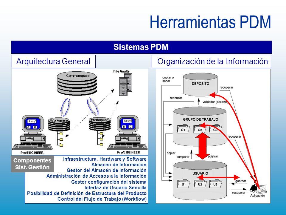 Herramientas PDM Organización de la Información Sistemas PDM Arquitectura General Infraestructura. Hardware y Software Almacén de Información Gestor d