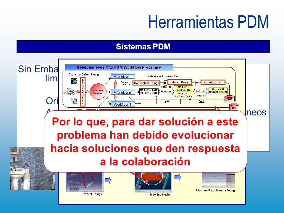 Herramientas PDM Sistemas PDM Sin Embargo, las soluciones PDM tienen ciertas limitaciones en algunas situaciones Orientados a objetos: modelos CAD/CAE