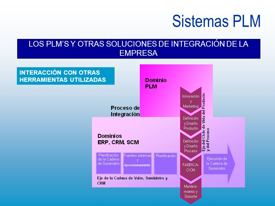Sistemas PLM LOS PLMS Y OTRAS SOLUCIONES DE INTEGRACIÓN DE LA EMPRESA Aprovisionamiento INTERACCIÓN CON OTRAS HERRAMIENTAS UTILIZADAS