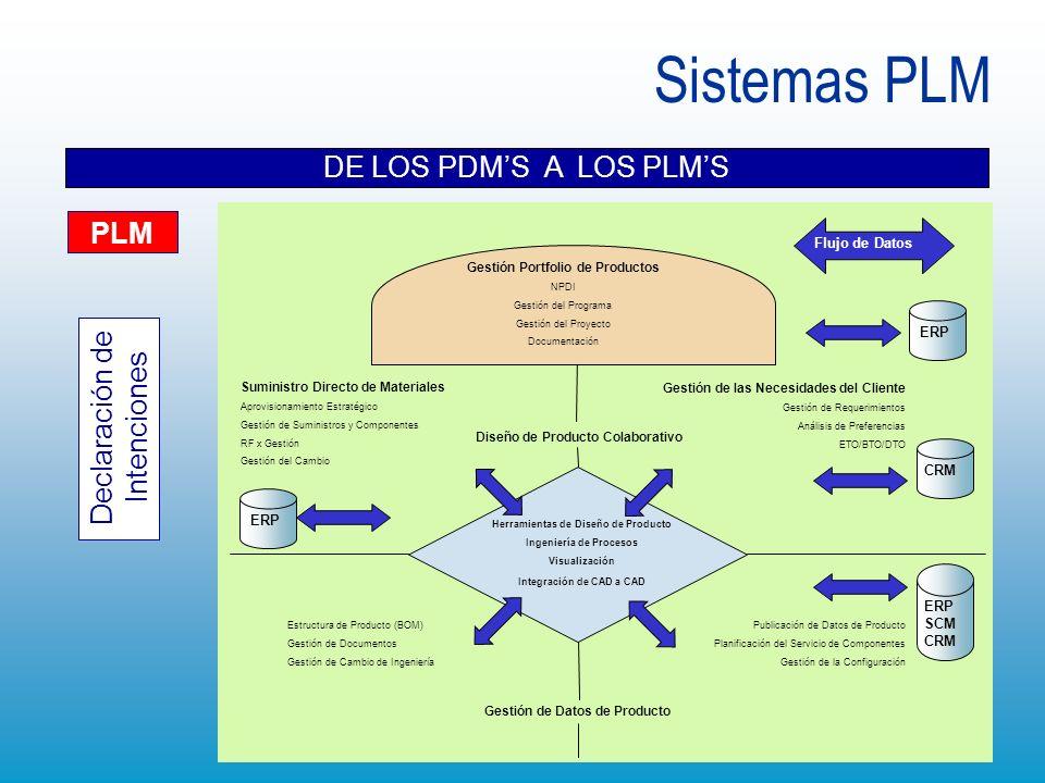 Sistemas PLM DE LOS PDMS A LOS PLMS Herramientas de Diseño de Producto Ingeniería de Procesos Visualización Integración de CAD a CAD Diseño de Product