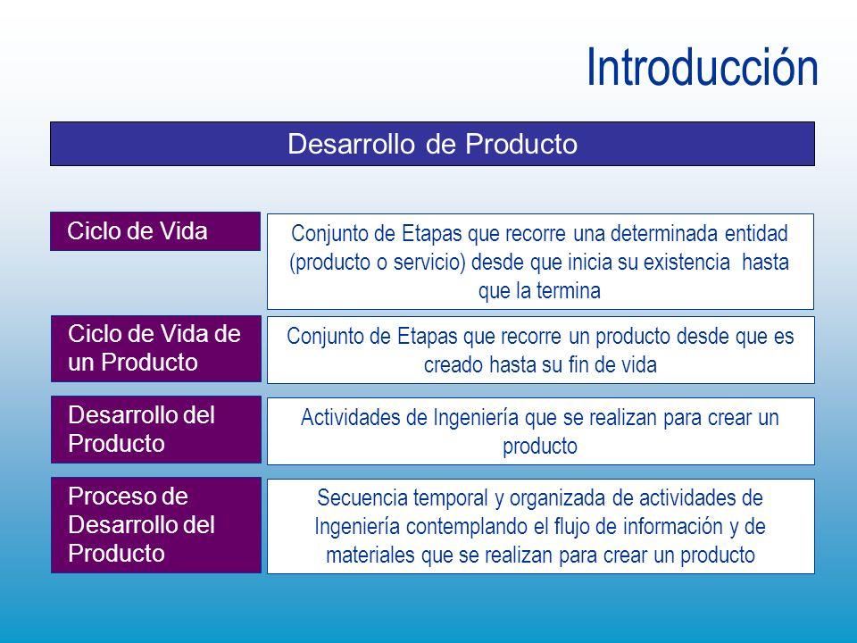 Desarrollo de Producto Introducción Conjunto de Etapas que recorre una determinada entidad (producto o servicio) desde que inicia su existencia hasta