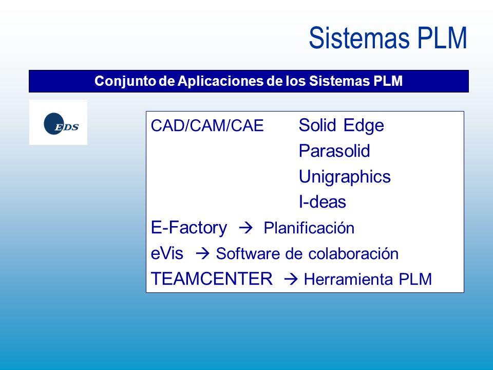 Sistemas PLM Conjunto de Aplicaciones de los Sistemas PLM CAD/CAM/CAE Solid Edge Parasolid Unigraphics I-deas E-Factory Planificación eVis Software de