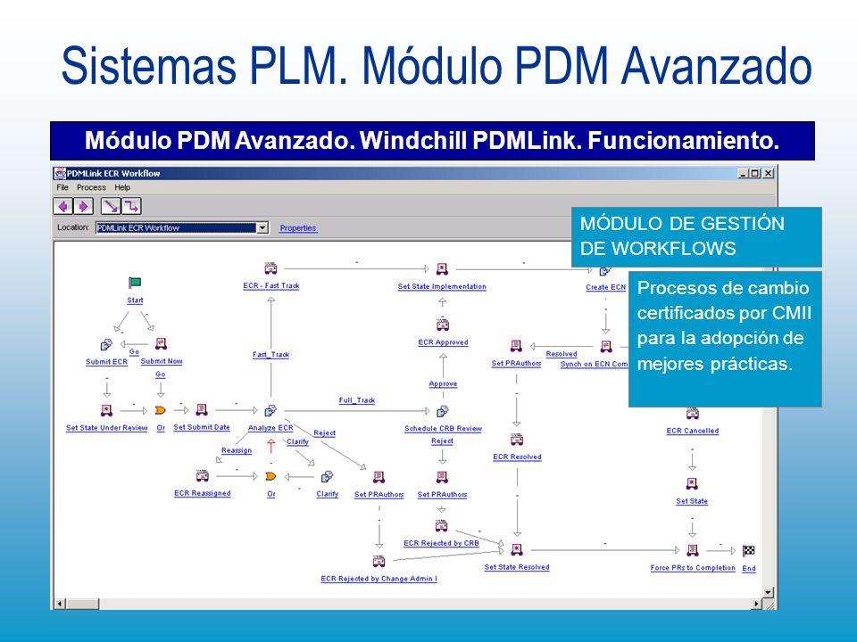 Sistemas PLM. Módulo PDM Avanzado Módulo PDM Avanzado. Windchill PDMLink. Funcionamiento. Procesos de cambio certificados por CMII para la adopción de
