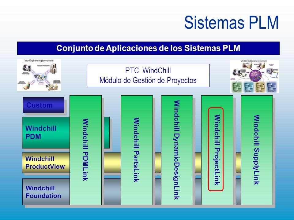 Windchill ProductView Windchill ProductView Windchill Foundation Windchill Foundation Windchill PDM Windchill PDM Custom Sistemas PLM Conjunto de Apli